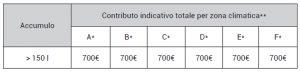 conto termico pdc